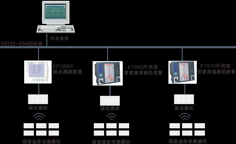 KY1000電氣觸點無線測溫監控系統
