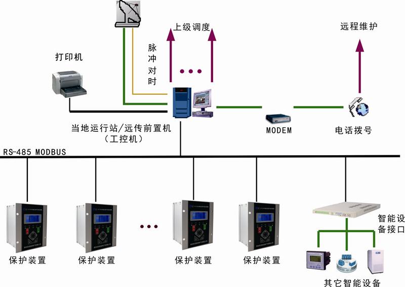 KT3000智能箱變監控系統