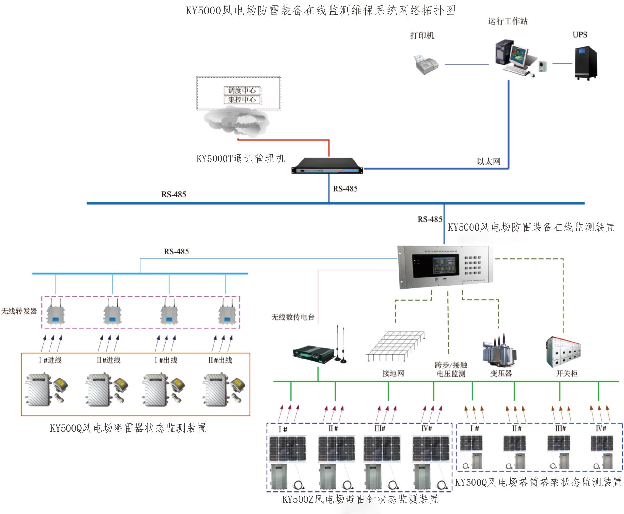 KY5000S風電場防雷裝備在線監測維保系統